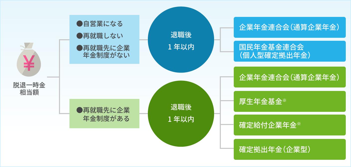 東京 薬 業 企業 年金 基金